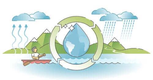 Hvordan man kan forklare børn om vandets cyklus